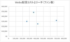 weibo%e9%85%8d%e4%bf%a1%e3%82%b3%e3%82%b9%e3%83%88%e3%81%a8%e3%83%aa%e3%83%bc%e3%83%81