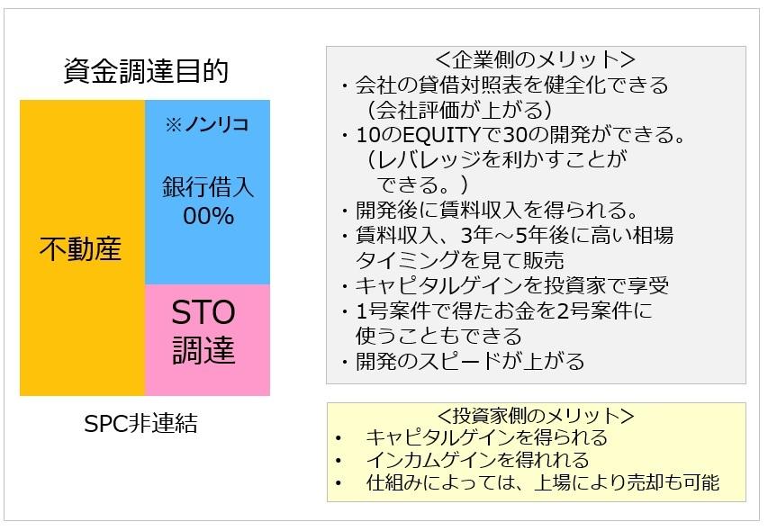 図.不動産オフバランス化STO