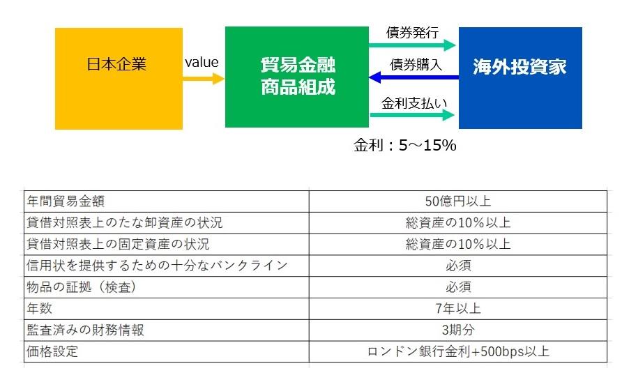 trade_finance 貿易金融