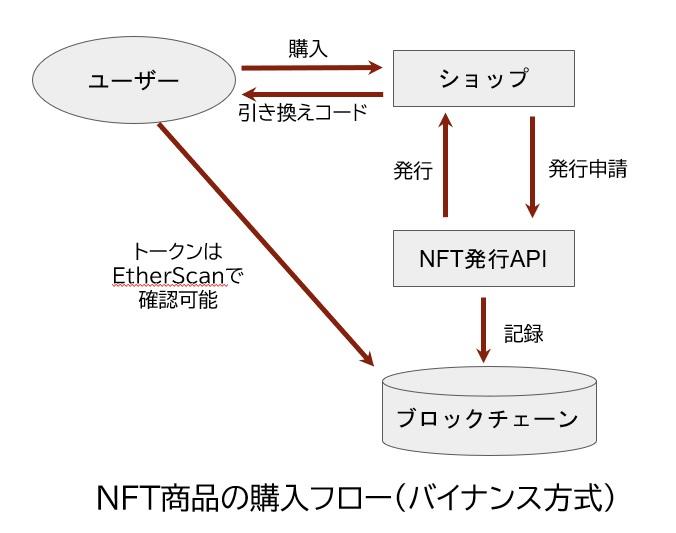 NFT商品の購入フロー(バイナンス方式)