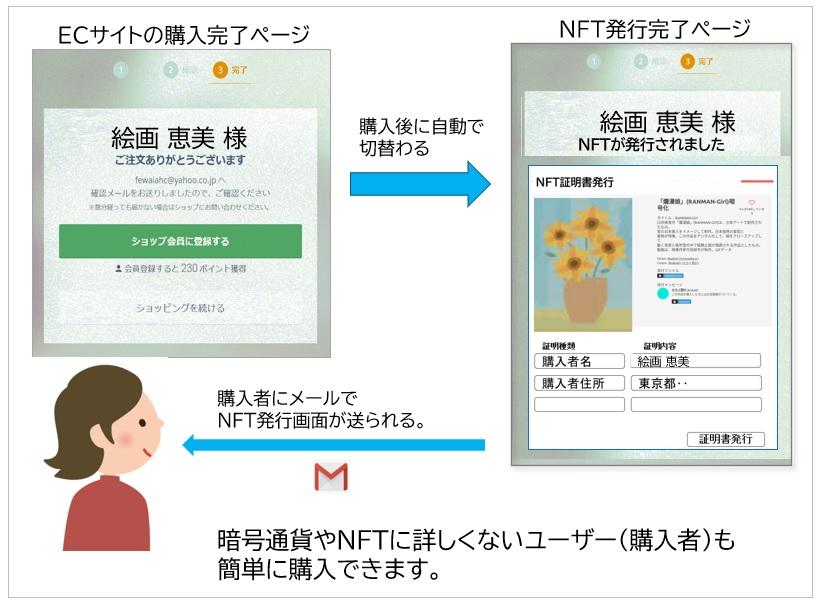 簡単NFT